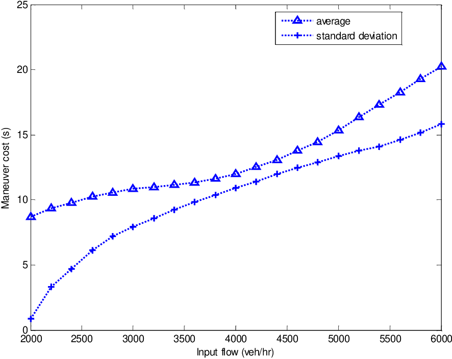 Figure 5.20: Average and standard deviation of maneuver cost due to lane-change.