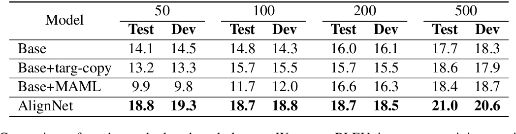 Figure 2 for Table-to-Text Natural Language Generation with Unseen Schemas