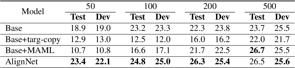 Figure 4 for Table-to-Text Natural Language Generation with Unseen Schemas