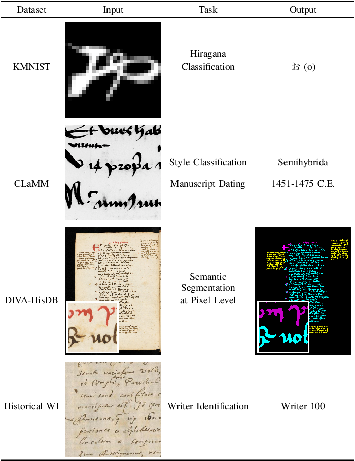 Figure 1 for A Comprehensive Study of ImageNet Pre-Training for Historical Document Image Analysis