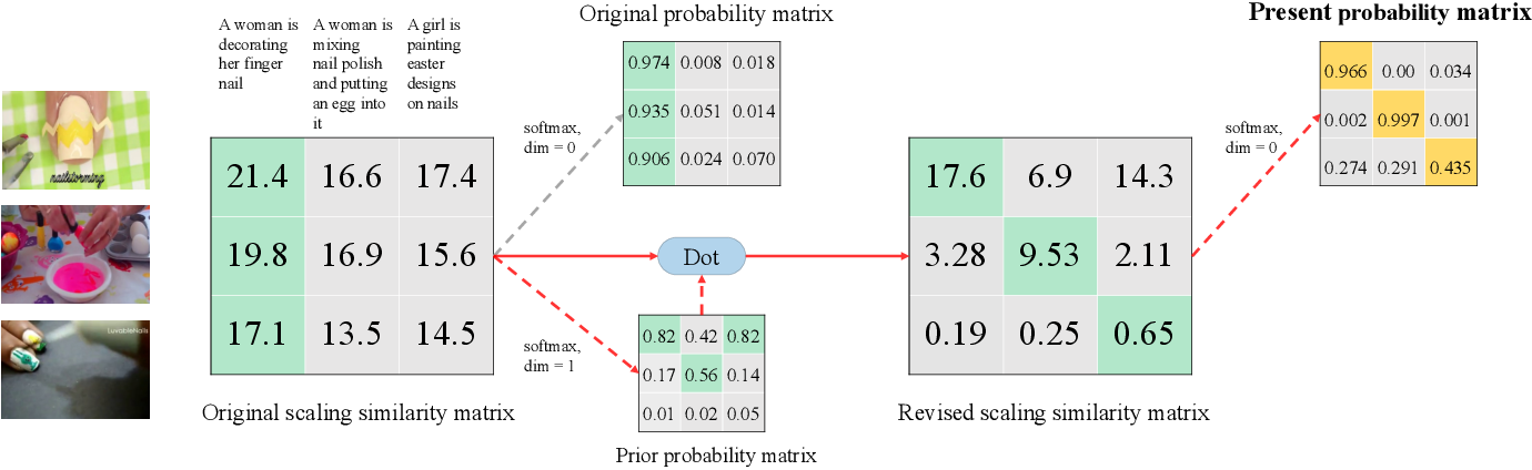 Figure 1 for Improving Video-Text Retrieval by Multi-Stream Corpus Alignment and Dual Softmax Loss