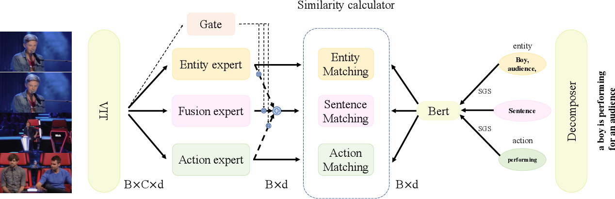 Figure 3 for Improving Video-Text Retrieval by Multi-Stream Corpus Alignment and Dual Softmax Loss