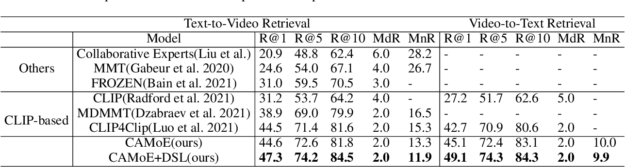 Figure 2 for Improving Video-Text Retrieval by Multi-Stream Corpus Alignment and Dual Softmax Loss