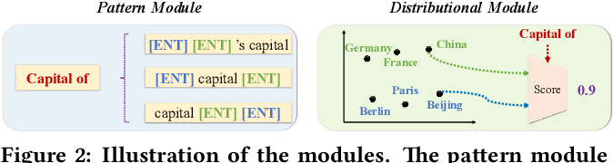 Figure 3 for Weakly-supervised Relation Extraction by Pattern-enhanced Embedding Learning