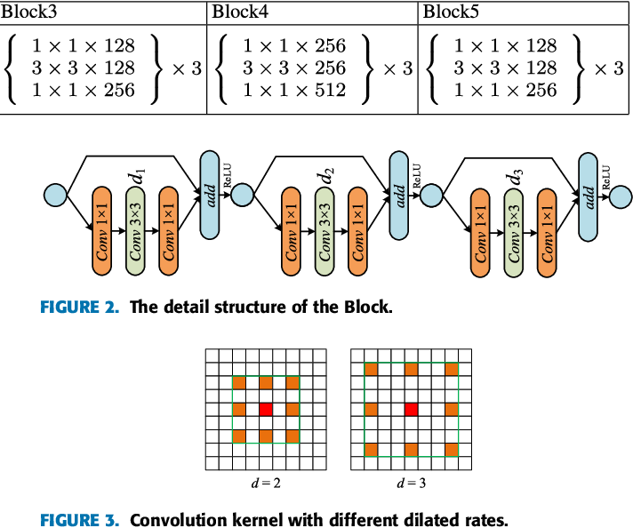Figure 3 for Retinal Vessels Segmentation Based on Dilated Multi-Scale Convolutional Neural Network