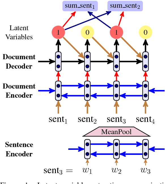 Figure 1 for Neural Latent Extractive Document Summarization