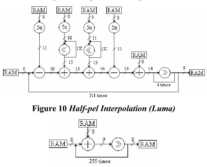 Figure 10 From Complexity Analysis Of H 264 Decoder For Fpga Design