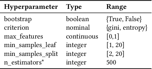 Figure 3 for Importance of Tuning Hyperparameters of Machine Learning Algorithms