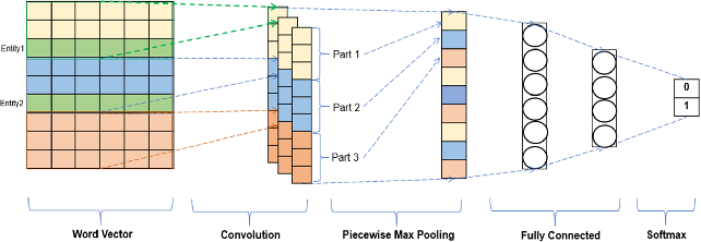 Figure 1 for Adversarial Learning for Supervised and Semi-supervised Relation Extraction in Biomedical Literature