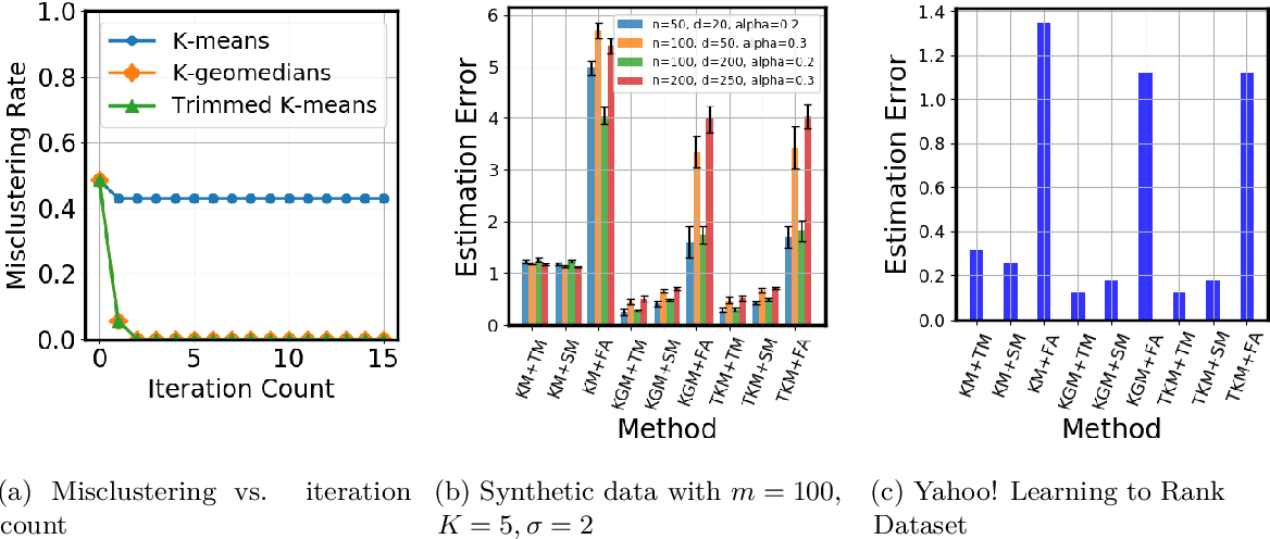 Figure 2 for Robust Federated Learning in a Heterogeneous Environment
