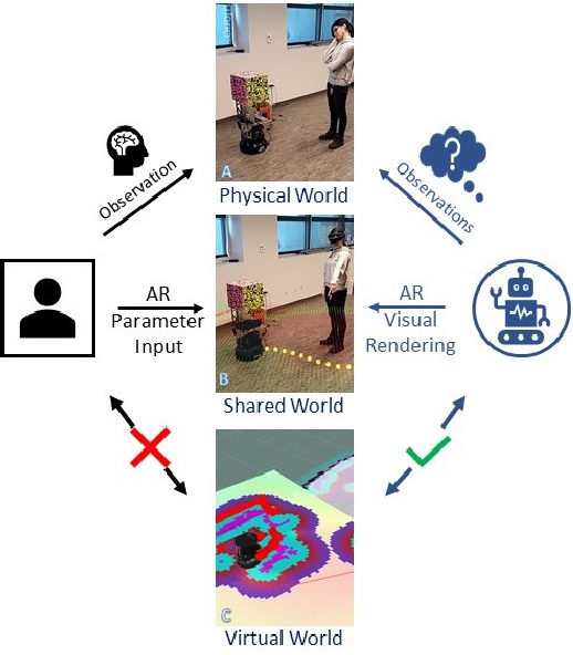 Figure 1 for SENSAR: A Visual Tool for Intelligent Robots for Collaborative Human-Robot Interaction