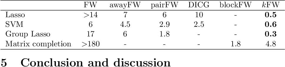 Figure 4 for $k$FW: A Frank-Wolfe style algorithm with stronger subproblem oracles