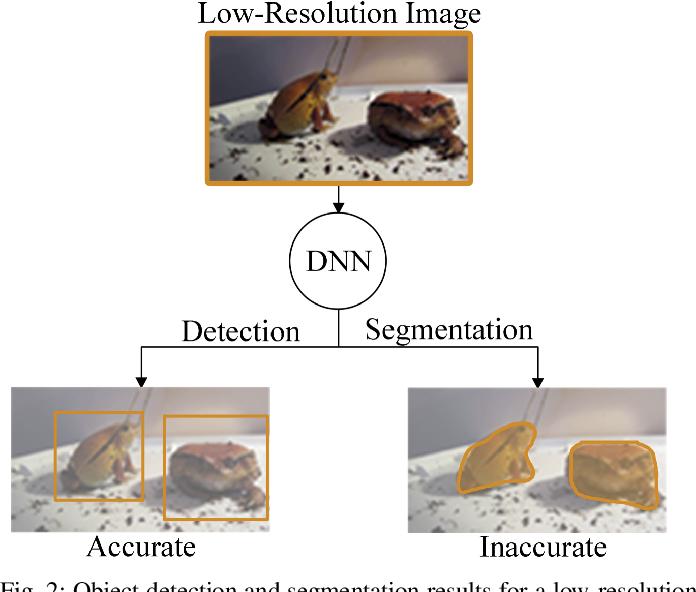 Figure 2 for A Reinforcement-Learning-Based Energy-Efficient Framework for Multi-Task Video Analytics Pipeline