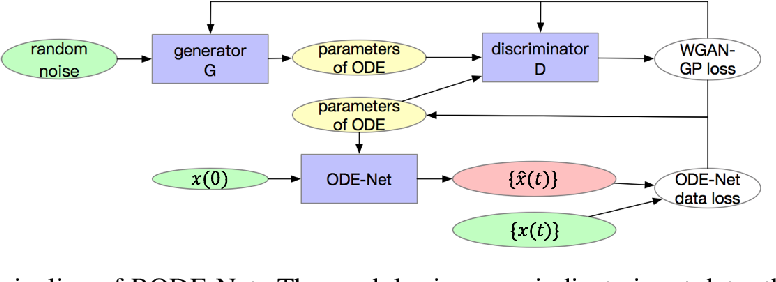 Figure 1 for RODE-Net: Learning Ordinary Differential Equations with Randomness from Data