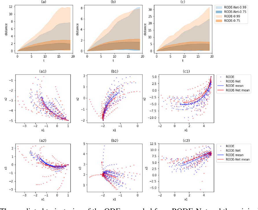 Figure 4 for RODE-Net: Learning Ordinary Differential Equations with Randomness from Data