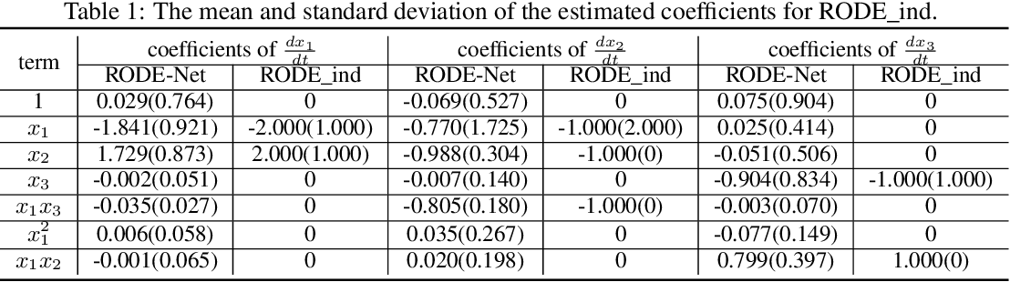 Figure 2 for RODE-Net: Learning Ordinary Differential Equations with Randomness from Data