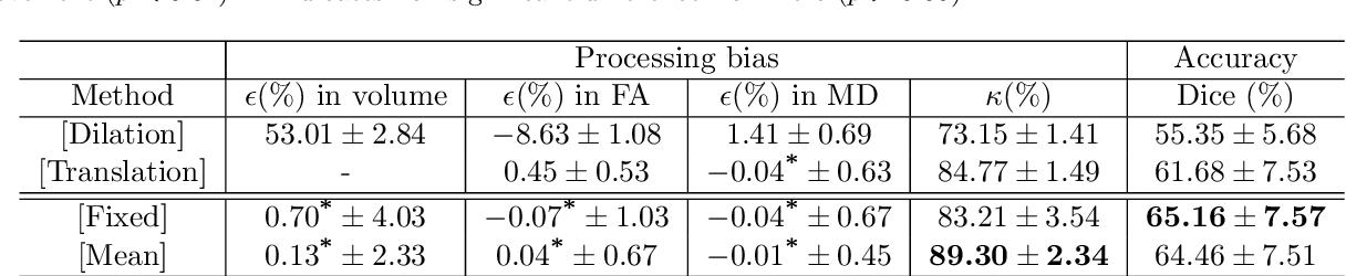 Figure 2 for Learning unbiased registration and joint segmentation: evaluation on longitudinal diffusion MRI