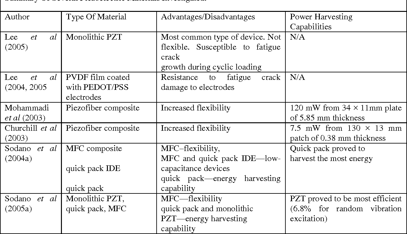 thesis on piezoelectric materials An abstract of the thesis of  pzt and other piezoelectric thin film materials employed in a wide range of mems applications such as energy harvesting, .