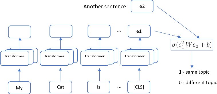 Figure 2 for Improving Language Generation with Sentence Coherence Objective