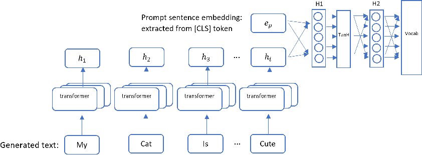 Figure 3 for Improving Language Generation with Sentence Coherence Objective