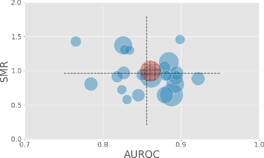 Figure 1 for Generalizability of predictive models for intensive care unit patients