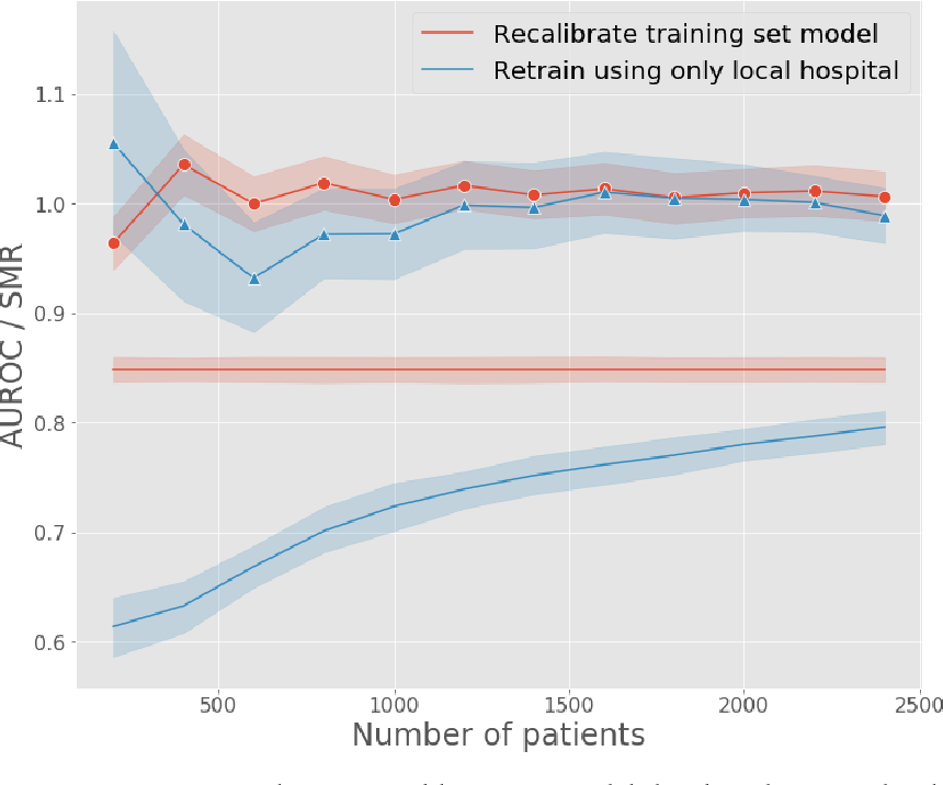 Figure 3 for Generalizability of predictive models for intensive care unit patients