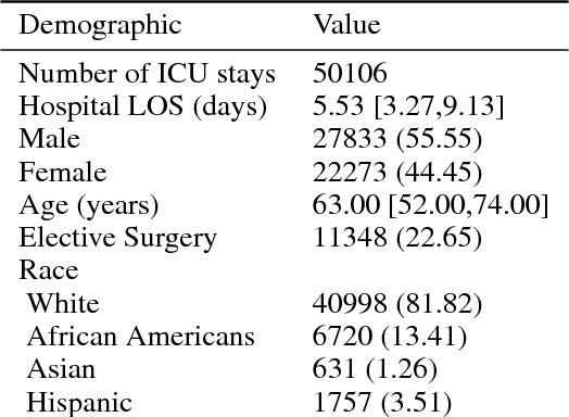 Figure 2 for Generalizability of predictive models for intensive care unit patients