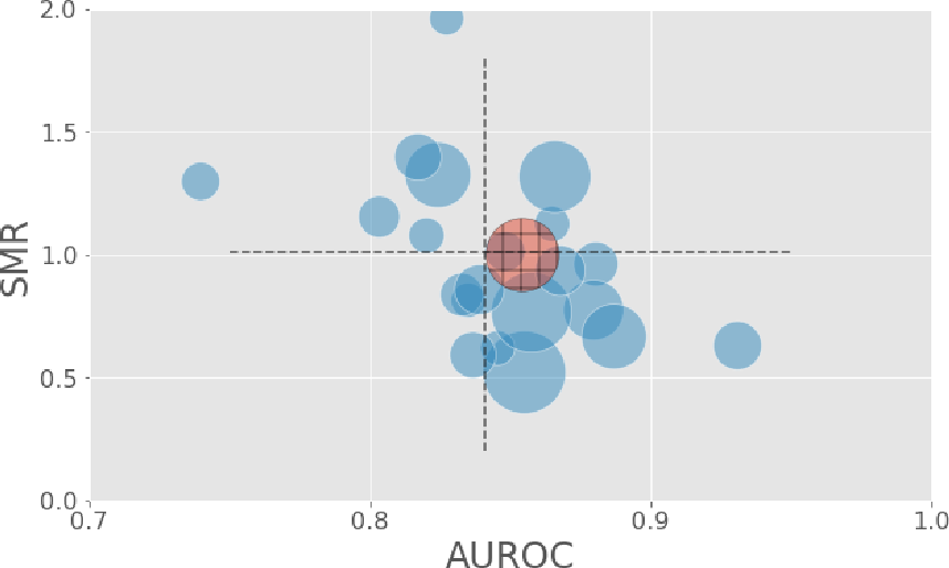 Figure 4 for Generalizability of predictive models for intensive care unit patients