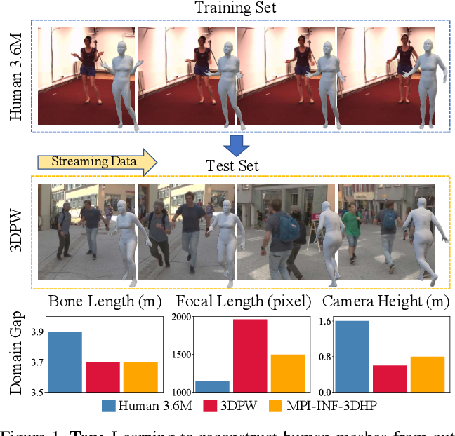 Figure 1 for Bilevel Online Adaptation for Out-of-Domain Human Mesh Reconstruction