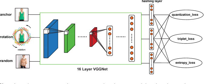 Figure 1 for Unsupervised Triplet Hashing for Fast Image Retrieval