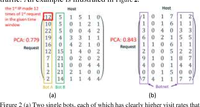 Figure 3 for Fast Botnet Detection From Streaming Logs Using Online Lanczos Method