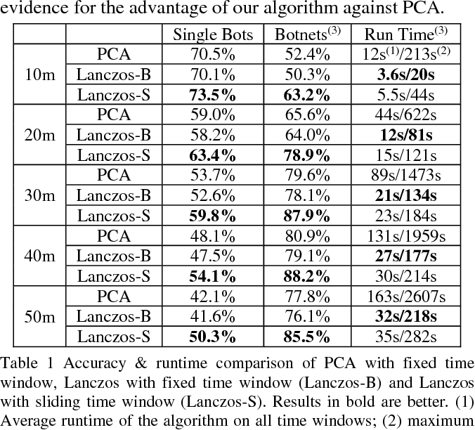 Figure 2 for Fast Botnet Detection From Streaming Logs Using Online Lanczos Method