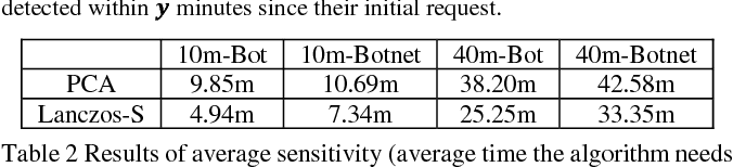 Figure 4 for Fast Botnet Detection From Streaming Logs Using Online Lanczos Method