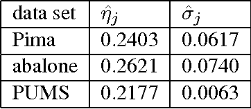 Figure 1 for Improved Estimation of Class Prior Probabilities through Unlabeled Data