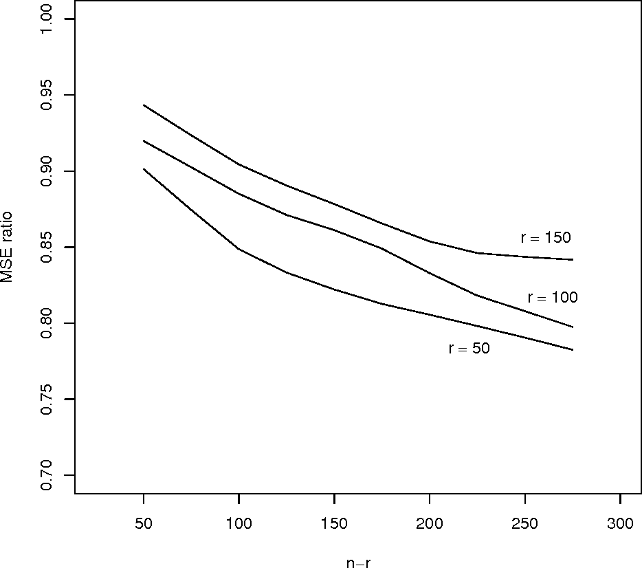 Figure 2 for Improved Estimation of Class Prior Probabilities through Unlabeled Data