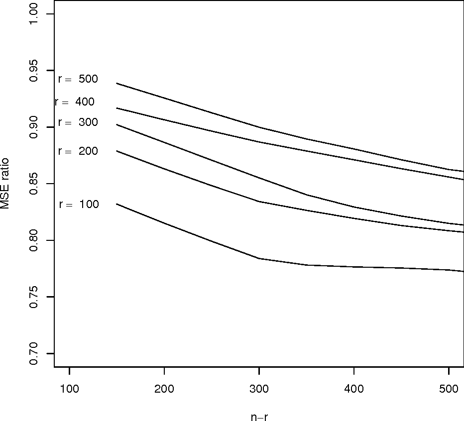 Figure 3 for Improved Estimation of Class Prior Probabilities through Unlabeled Data