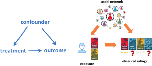 Figure 1 for Be Causal: De-biasing Social Network Confounding in Recommendation