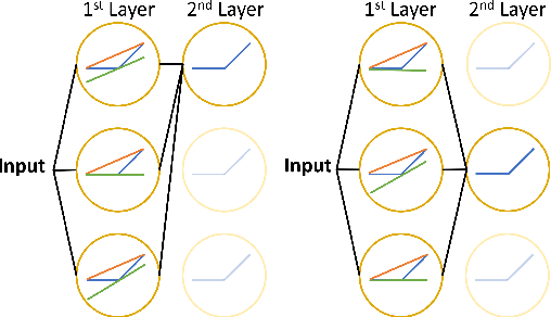 Figure 2 for Fastened CROWN: Tightened Neural Network Robustness Certificates