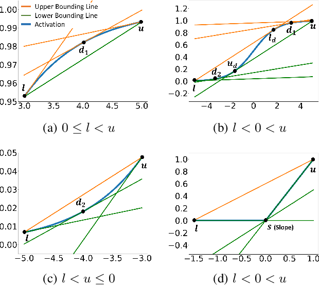 Figure 4 for Fastened CROWN: Tightened Neural Network Robustness Certificates