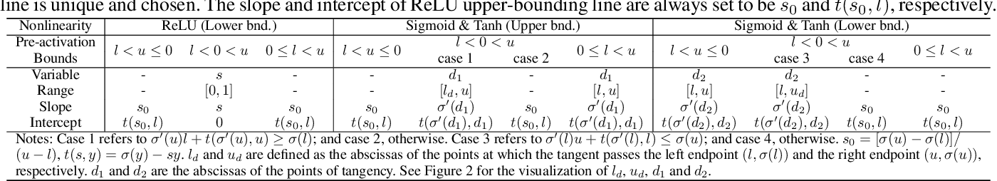 Figure 3 for Fastened CROWN: Tightened Neural Network Robustness Certificates