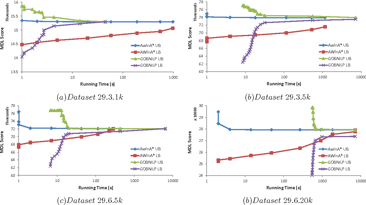 Figure 2 for Evaluating Anytime Algorithms for Learning Optimal Bayesian Networks