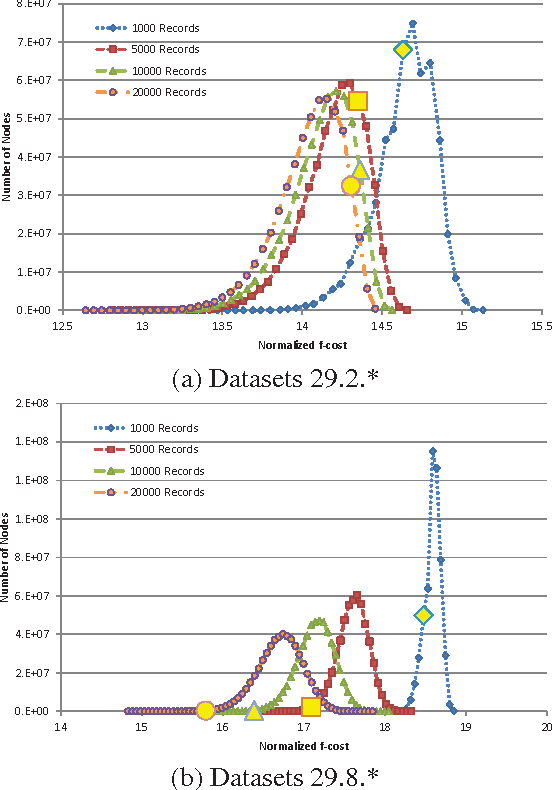 Figure 4 for Evaluating Anytime Algorithms for Learning Optimal Bayesian Networks