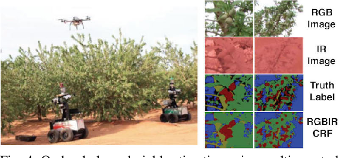 Figure 4 for An Overview of Perception Methods for Horticultural Robots: From Pollination to Harvest