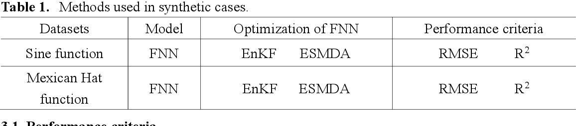 Figure 2 for A Novel Neural Network Training Framework with Data Assimilation