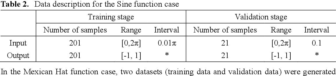 Figure 4 for A Novel Neural Network Training Framework with Data Assimilation