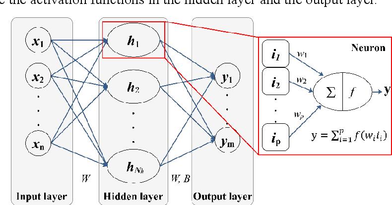 Figure 1 for A Novel Neural Network Training Framework with Data Assimilation