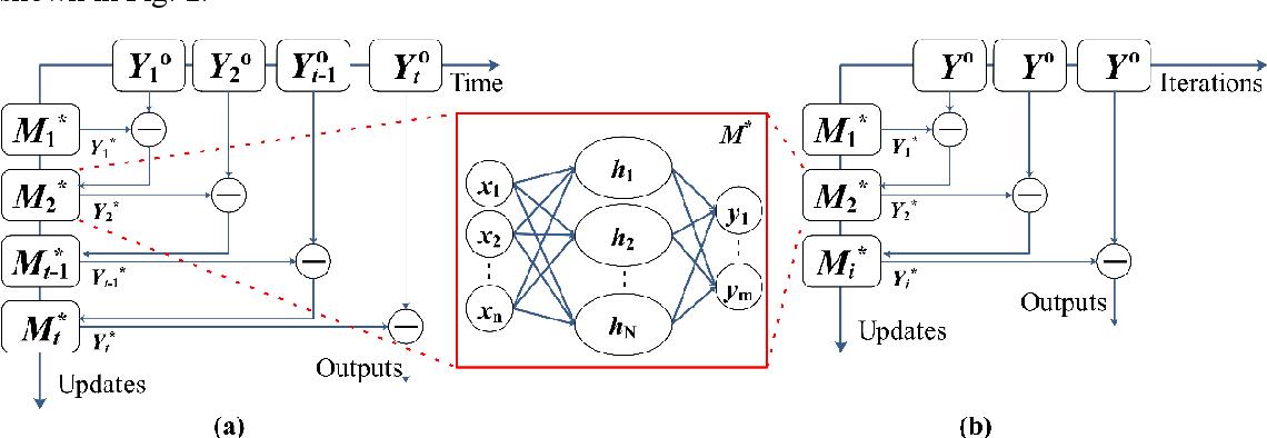 Figure 3 for A Novel Neural Network Training Framework with Data Assimilation