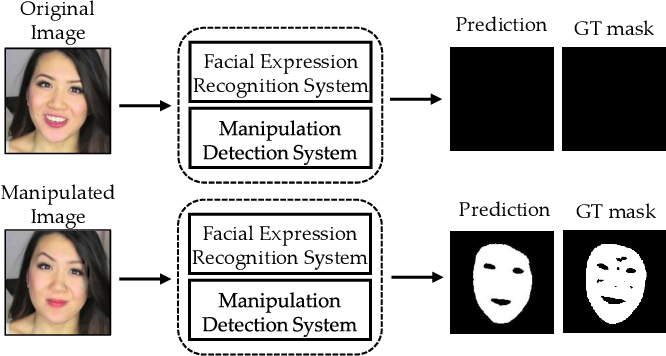 Figure 1 for Detection and Localization of Facial Expression Manipulations
