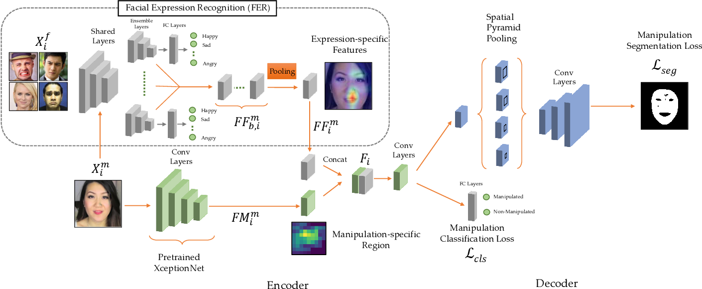 Figure 2 for Detection and Localization of Facial Expression Manipulations