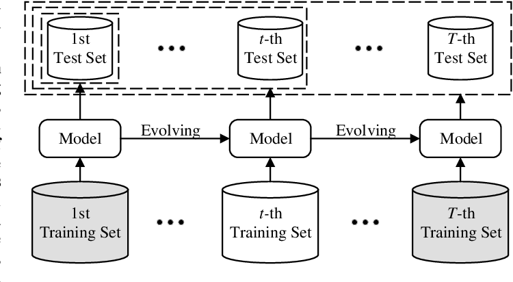 Figure 1 for Task-Specific Normalization for Continual Learning of Blind Image Quality Models